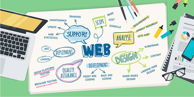 What to See in a Web Development Sydney Service?