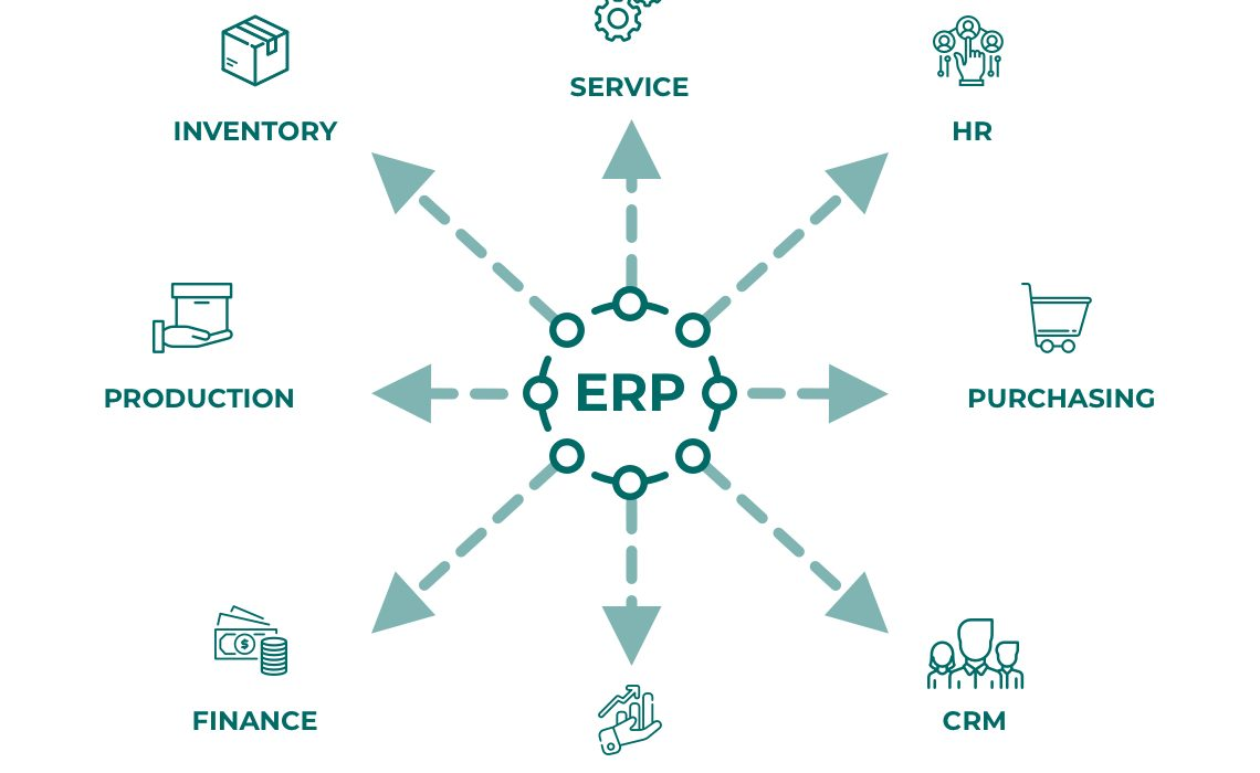 Cloud-Based ERP (Enterprise Resource Planning) Systems